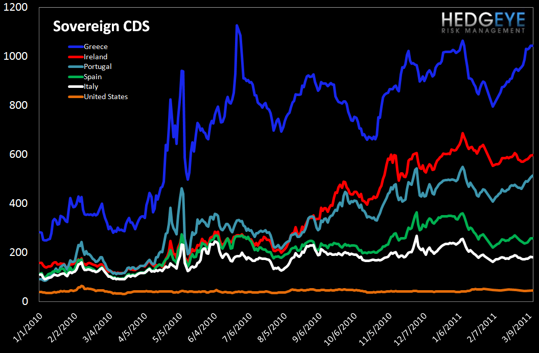 WEEKLY RISK MONITOR FOR FINANCIALS: TED SPREAD AND SWAPS WIDEN OUT - sov cds