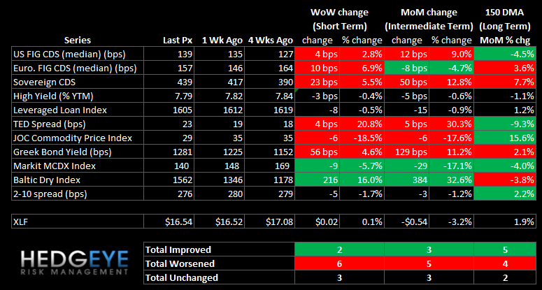 WEEKLY RISK MONITOR FOR FINANCIALS: TED SPREAD AND SWAPS WIDEN OUT - summary