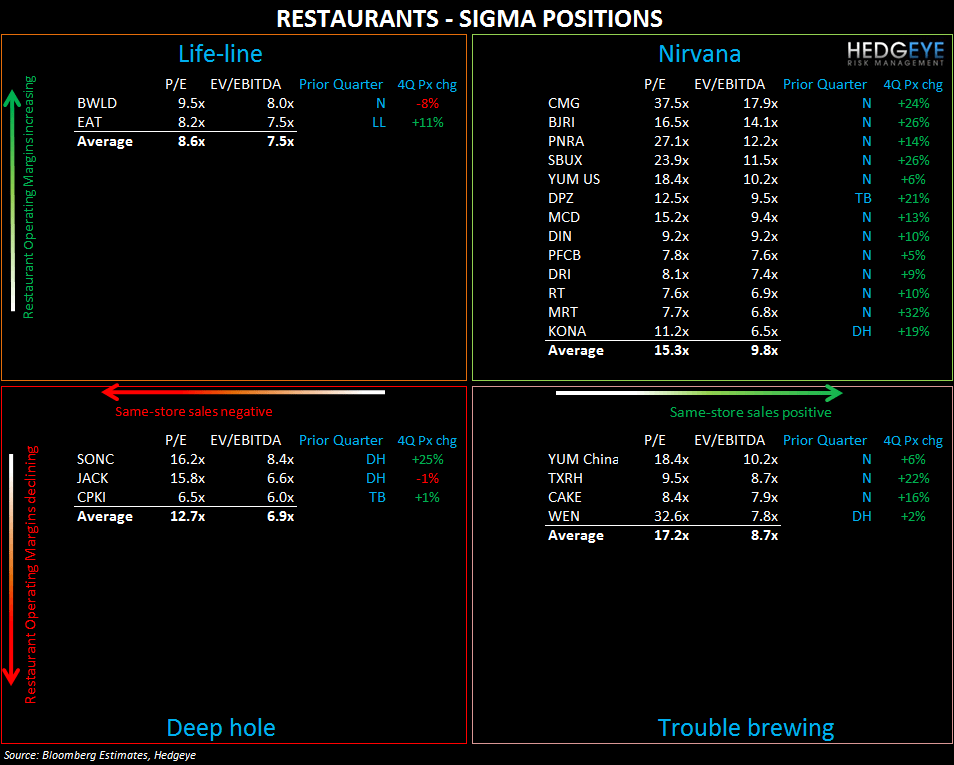 RESTAURANT QUADRANT PERFORMANCE – 4Q11 - quadrant 314