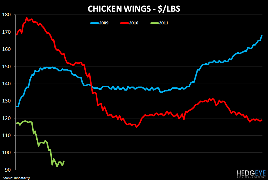 WEEKLY COMMODITY MONITOR - chicken wing 316