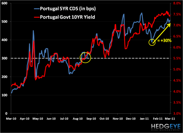 Portugal Shakes on Debt Dues - pfinal
