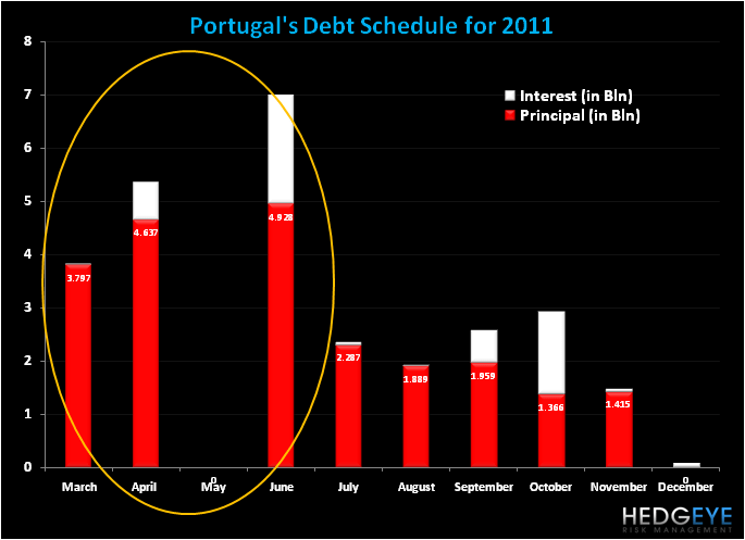Portugal Shakes on Debt Dues - port1