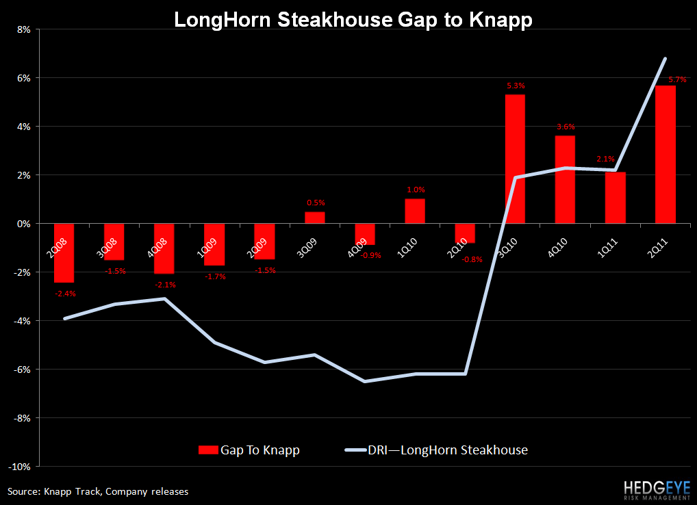 DRI – ALL EYES ON RED LOBSTER - LH gap to knapp