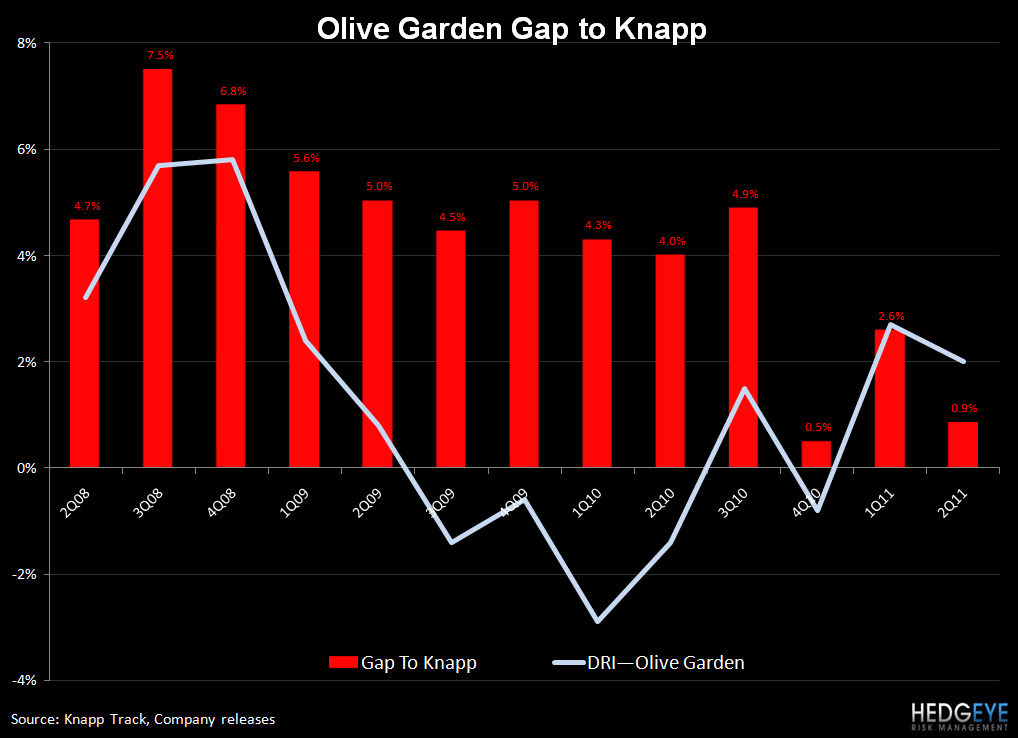 DRI – ALL EYES ON RED LOBSTER - OG gap to knapp
