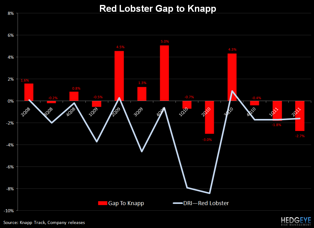 DRI – ALL EYES ON RED LOBSTER - RL gap to knapp