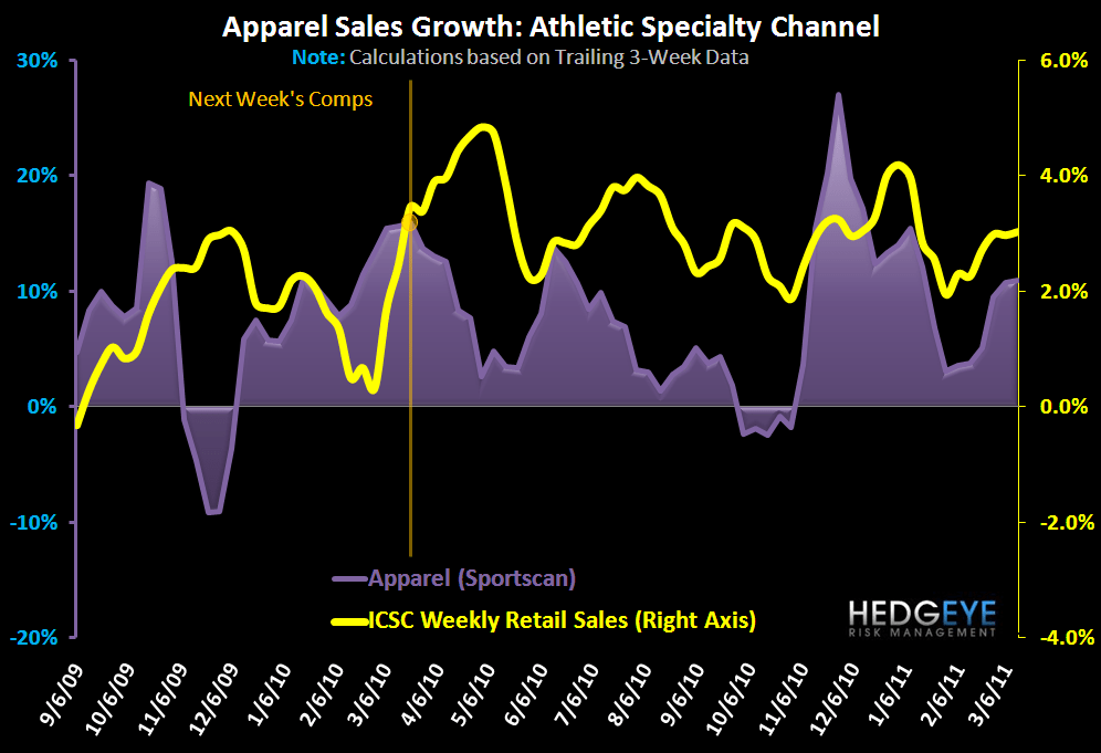 Athletic Apparel Trends March On - FW App App 1Yr 3 16 11