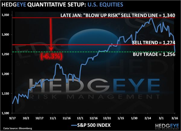 CHART OF THE DAY: Quantitative Set-up :: US Equities -  chart