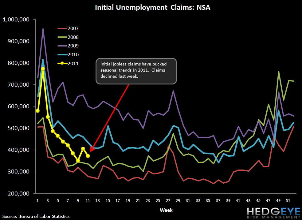 ROLLING JOBLESS CLAIMS FALL TO NEW YTD LOW - NSA
