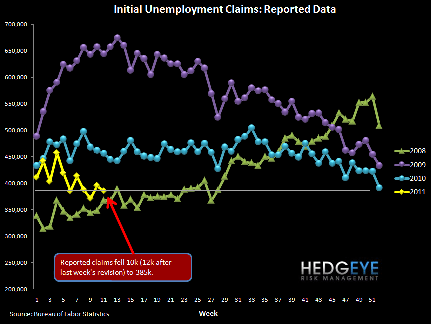 ROLLING JOBLESS CLAIMS FALL TO NEW YTD LOW - raw