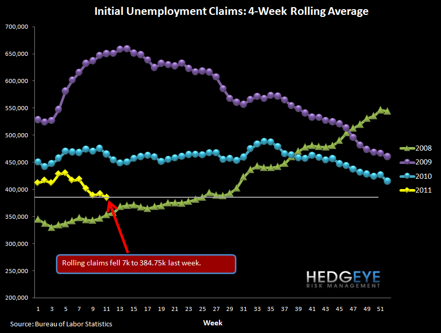 ROLLING JOBLESS CLAIMS FALL TO NEW YTD LOW - rolling