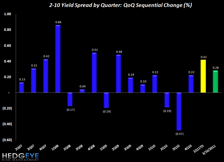 ROLLING JOBLESS CLAIMS FALL TO NEW YTD LOW - spreads QoQ