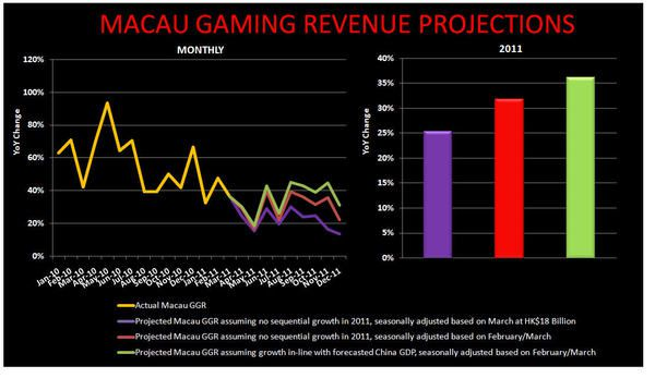 WHERE IS MACAU HEADED THIS YEAR? - macau345