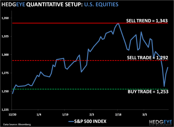 Short-The-Rip: SP500 Levels, Refreshed...  - 1