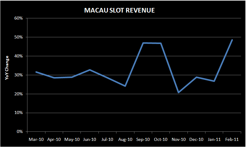 MACAU SLOTS TAKING OFF - slot1