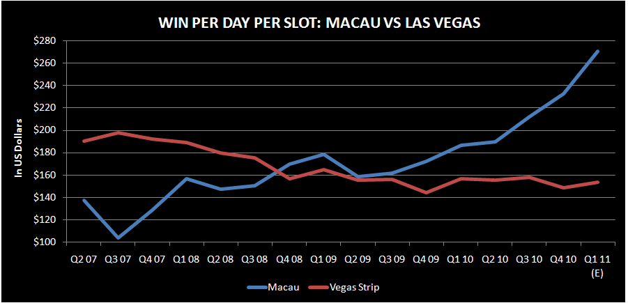 MACAU SLOTS TAKING OFF - slot2