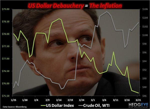 CHART OF THE DAY: U.S. Dollar Debauchery = The Inflation -  chart