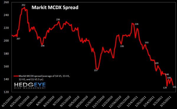 WEEKLY RISK MONITOR FOR FINANCIALS: SPREADS TIGHTENING - MCDX
