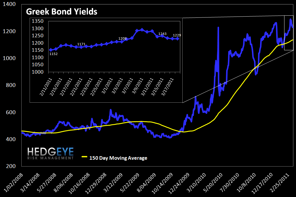 WEEKLY RISK MONITOR FOR FINANCIALS: SPREADS TIGHTENING - greek bonds