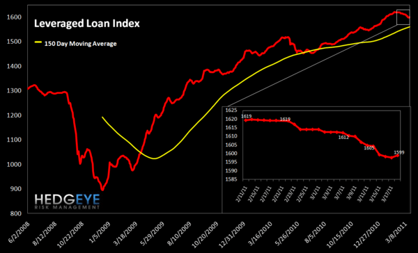 WEEKLY RISK MONITOR FOR FINANCIALS: SPREADS TIGHTENING - lev loan