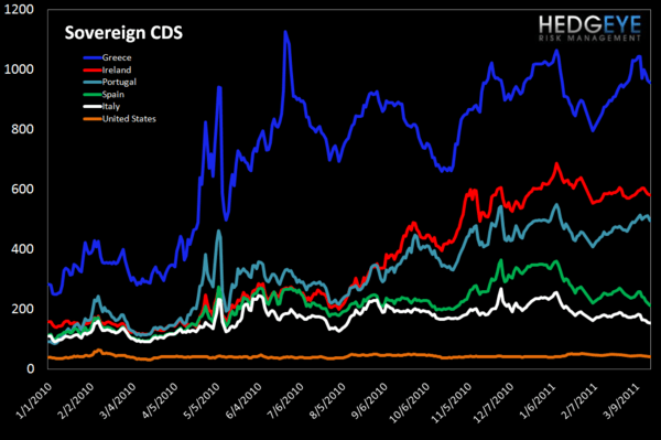 WEEKLY RISK MONITOR FOR FINANCIALS: SPREADS TIGHTENING - sov cds