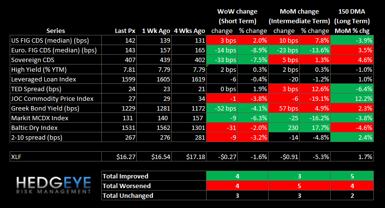 WEEKLY RISK MONITOR FOR FINANCIALS: SPREADS TIGHTENING - summary