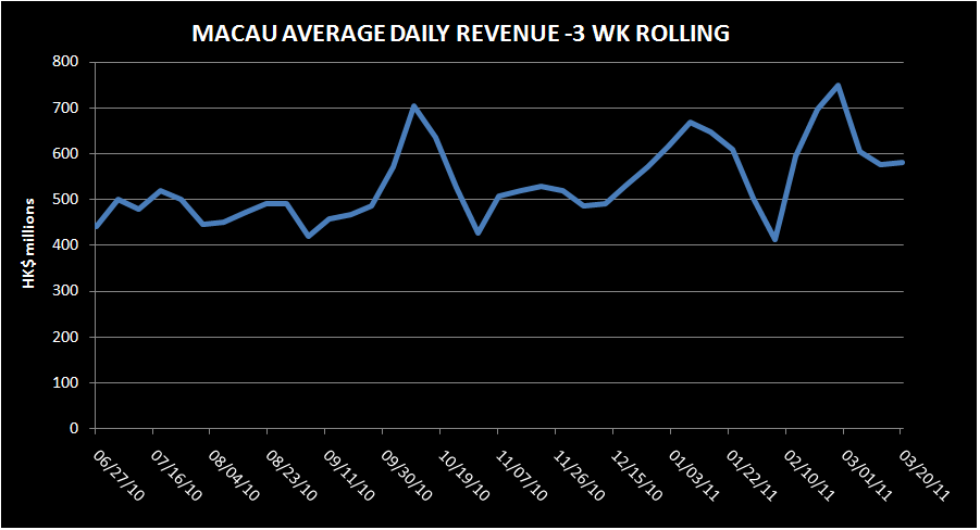 MACAU PROVES LAST WEEK WAS A BLIP - macau2