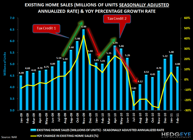 HOUSING HEADWINDS: HOME SALES FALL 10% AS MEDIAN PRICE HITS NEW LOW - 1