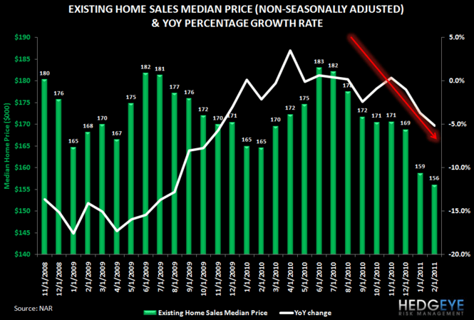 HOUSING HEADWINDS: HOME SALES FALL 10% AS MEDIAN PRICE HITS NEW LOW - 2