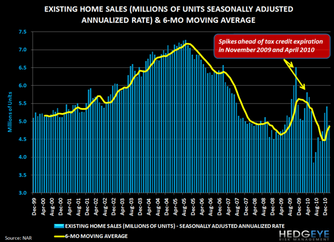 HOUSING HEADWINDS: HOME SALES FALL 10% AS MEDIAN PRICE HITS NEW LOW - 5