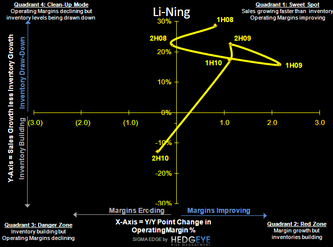 FOOTWEAR INSIGHTS FROM LI-NING - LiNing S 3 11