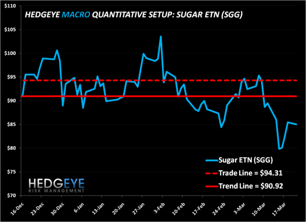 Shorting Sugar - Risk Management Update - suga suga