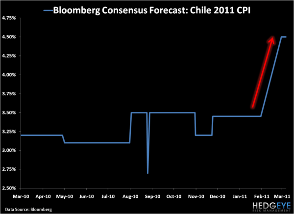 Chile's Lower Highs - 2