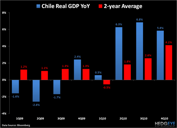 Chile's Lower Highs - 3