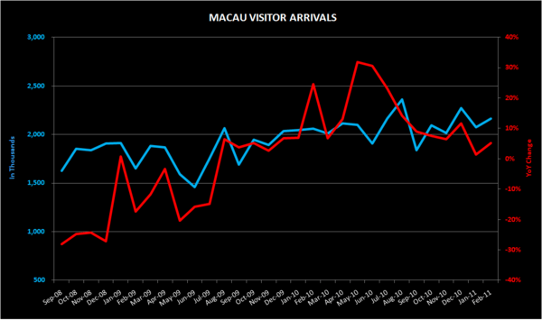 THE M3: SIDE-BETTING; MACAU FEB VISITORS; S'PORE INFLATION; IMPORTED LABOUR; GRAND LAPA - macau1