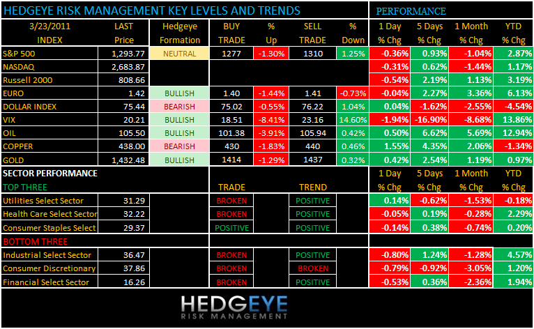 THE HEDGEYE DAILY OUTLOOK - 3 23 2011 7 21 29 AM