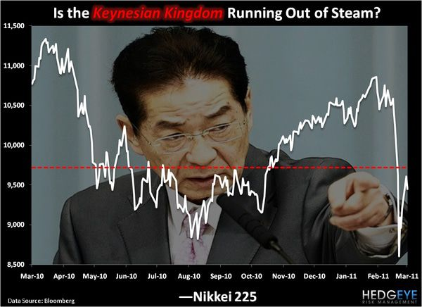 CHART OF THE DAY: Is the Keynesian Kingdom Running Out of Steam? -  chart