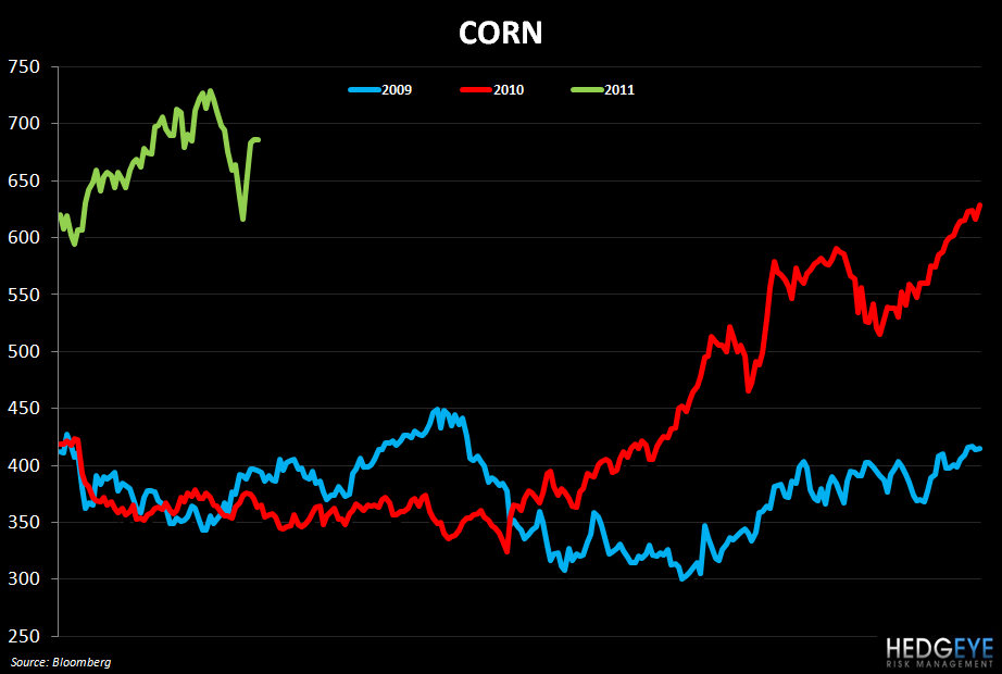 WEEKLY COMMODITY MONITOR - corn 323