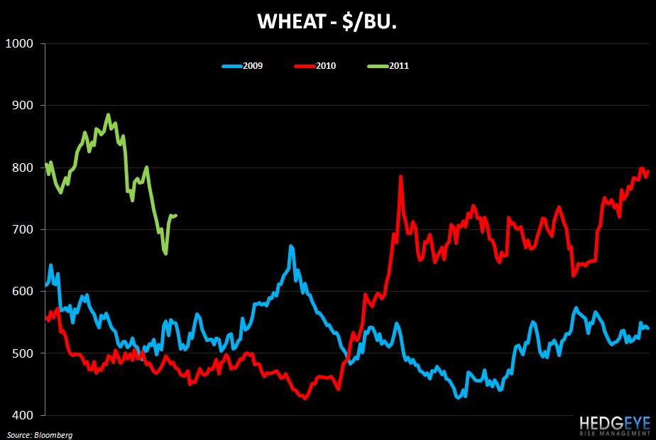 WEEKLY COMMODITY MONITOR - wheat323
