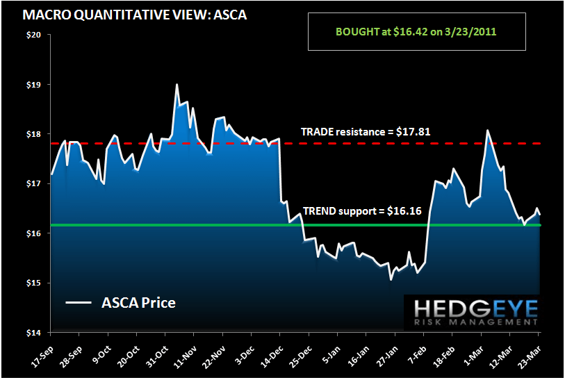 ASCA: FCF AND EARNINGS - asca