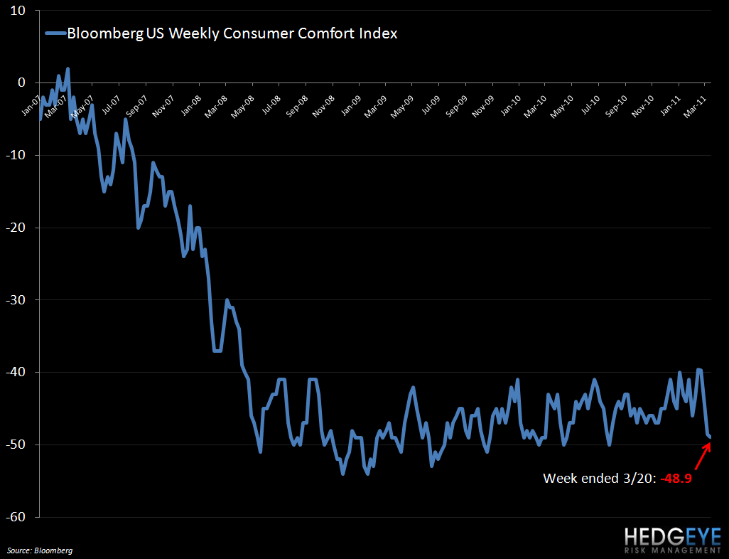 CONSUMER UPDATE - weekly cons comf