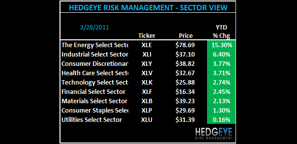 THE HEDGEYE DAILY OUTLOOK - daily