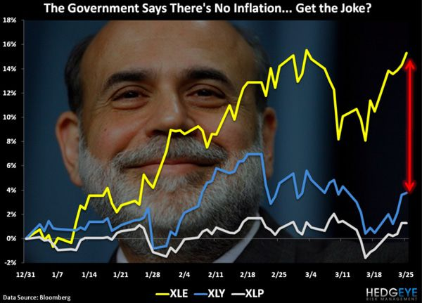 CHART OF THE DAY: The Gov't Says There's No Inflation...   -  chart