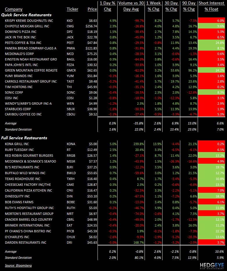 TALES OF THE TAPE: MCD, YUM, DRI, KKD, WEN, DRI - stocks 328