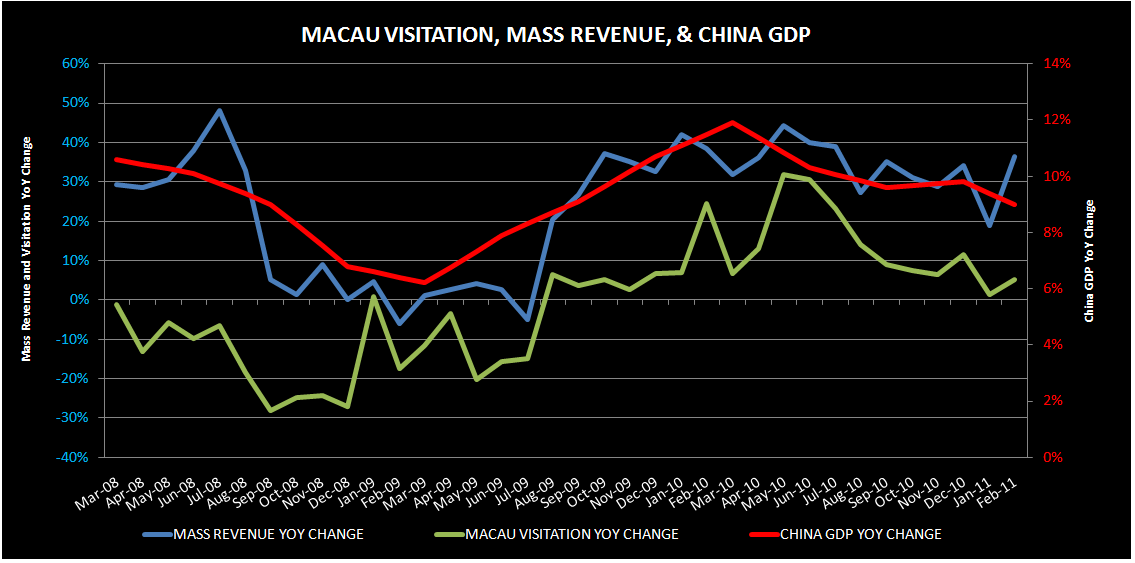 MACAU MASS MOSTLY ABOUT CHINA GDP - macau