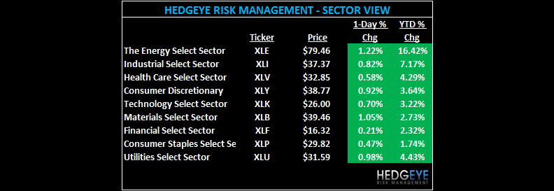 THE HEDGEYE DAILY OUTLOOK - SECTOR VIEW
