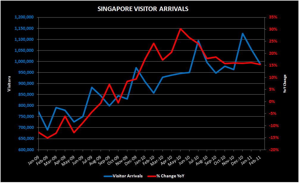 THE M3: FEBRUARY S'PORE VISITOR ARRIVALS; RUSSIA VISA AGREEMENT - SPORE
