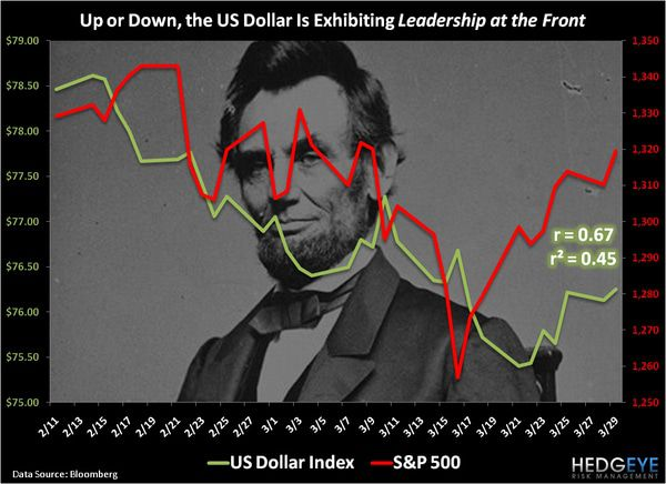CHART OF THE DAY: Up or Down, The US Dollar is Exhibiting Leadership at the Front -  chart