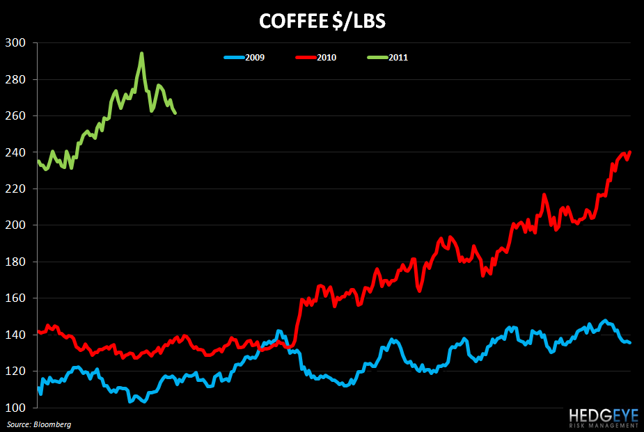 WEEKLY COMMODITY MONITOR - coffee  329