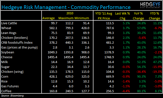 WEEKLY COMMODITY MONITOR - com329