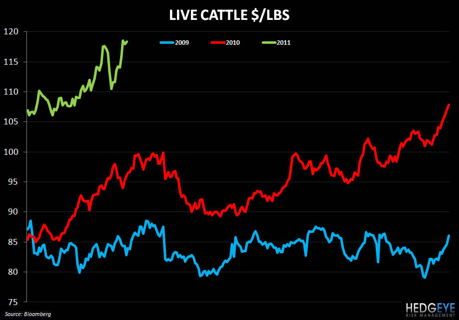 WEEKLY COMMODITY MONITOR - live cattle 329